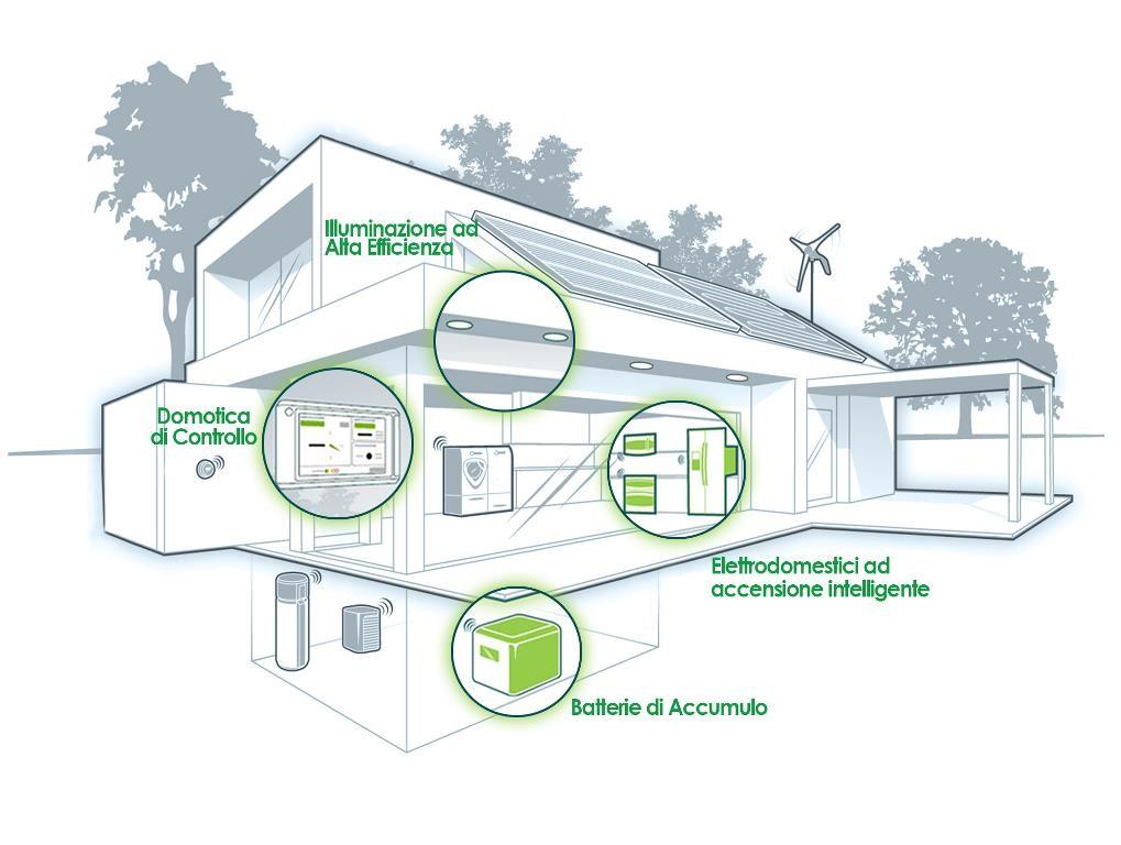 casa_efficienza_energetica Efficienza energetica Prodotti